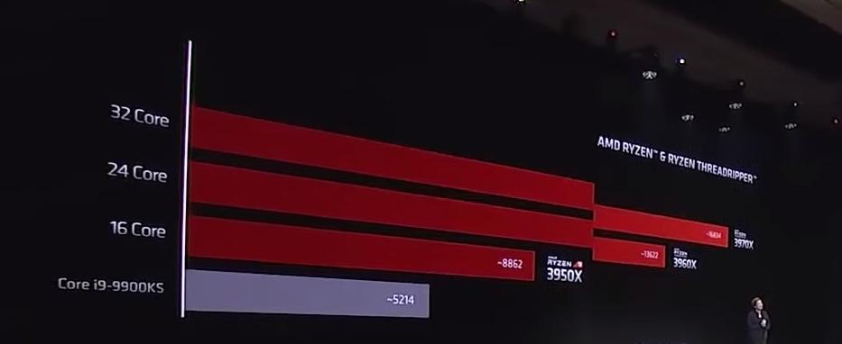 CES 2020: AMD Ryzen 4. Nesil İşlemcilerini Tanıttı